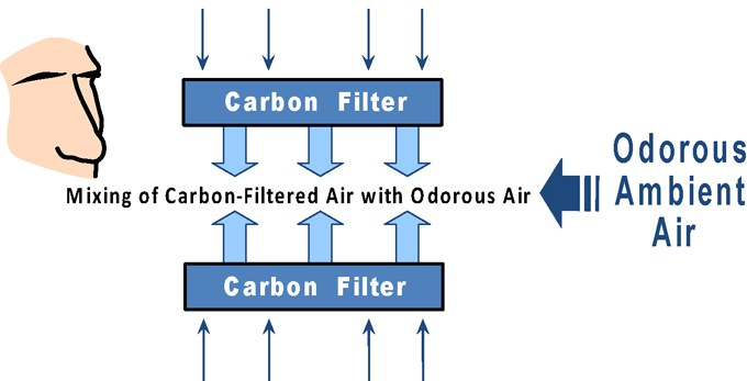 Mixing carbon-filtered air with odorous air.