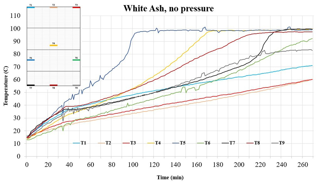 Fig. 2. Temperatures recorded by Neoptix fiber-optic sensors during RF treatment of white ash decking boards with no added pressure. Probes located in the workload had the ISPM-15 reached 60 °C for 1 min. after 269 min of treatment.