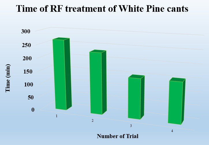 Fig. 4. The figure represents the treatment duration for consecutive experiments performed on white pine cants.